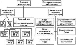 Отдел технической документации функции