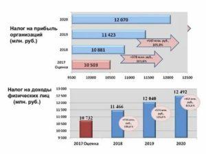 Какой налог при продаже акций физическим лицом в 2020 году