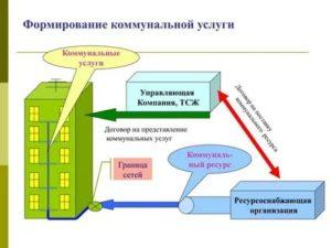 Ответственность ресурсоснабжающей организации перед потребителями за предосталение коммунальных услуг