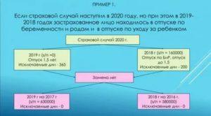 Код дохода по беременности и родам в 2020 году