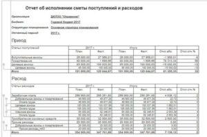 Отчет об исполнении сметы доходов и расходов некоммерческой организации