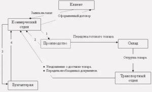 Блок схема взаимодействия между отделами в производстве