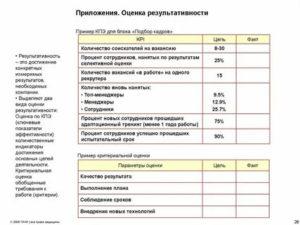 Образец отчет о прохождении испытательного срока