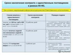 Оплата контракта по 44 фз сроки