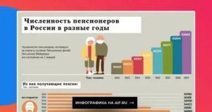 Сколько пенсионеров в китае на 2020