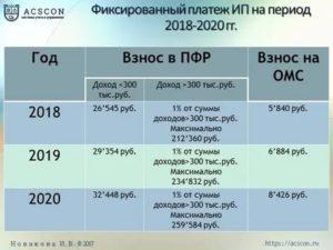 Уплата взносов в пфр на патенте