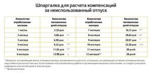 Сколко днейотпуск если работник проработал 9 месяцев