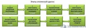 Как оформляется ипотека пошагово