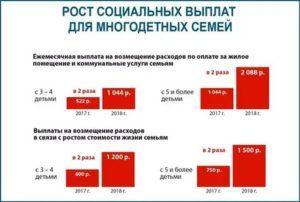 Предоставление социальных выплат многодетным семьям в свердловской области