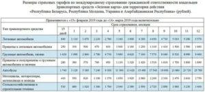 Зеленая карта в украину стоимость 2020 белгосстрах