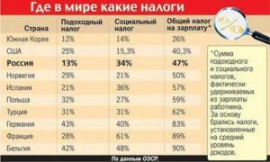 Подоходный налог в ссср сколько процентов