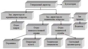 Название должностей в охранных предприятиях