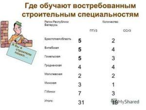 Востребованные профессии в беларуси для девушек