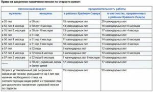Засчитываются ли годы службы в эстонии при выходе на пенсию рф