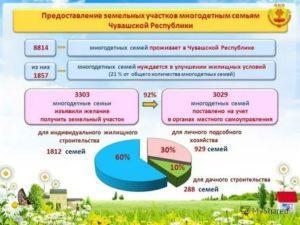 Выделение земли многодетным семьям в красноярске