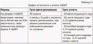 Дата оплаты ндфл с заработной платы при уходе в декрет