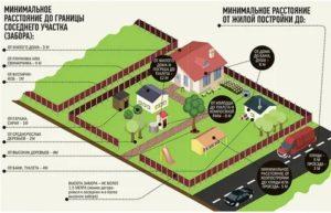 Как узнать зарегистрировано ли строение на дачном участке