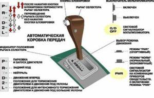 Коробка передач автомат значение букв тойота марк 2