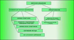 Заочное решение в гражданском процессе образец