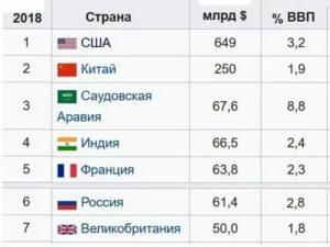 Бюджет стран мира на 2020 год таблица