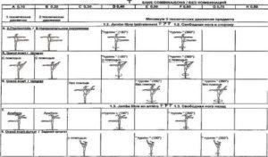 Обозначения элементов в художественной гимнастике