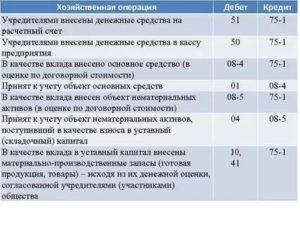 Взнос учредителя на увеличение оборотных средств проводки