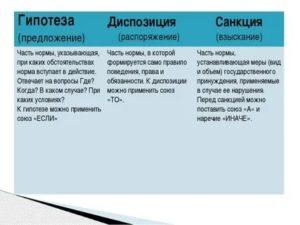 Гипотеза и диспозиция в упк а санкция в гпк рф
