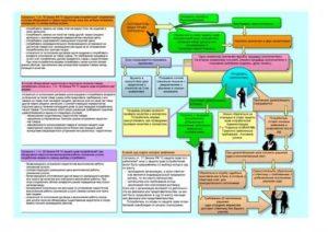 Срок проверки качества в законе о защите прав потребителя