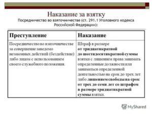 Предусмотрено ли наказание за посредничество во взяточничестве при сумме 10000 рублей