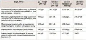 Ежемесячное пособие на двойняшек до 1 5 лет в 2020