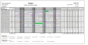 Чем график сменности отличается от табеля учета рабочего времени