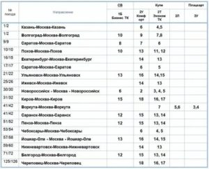 Класс обслуживания 2к в поезде ржд что значит категория ж