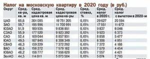Налог на дом 200 кв м в 2020 году калькулятор