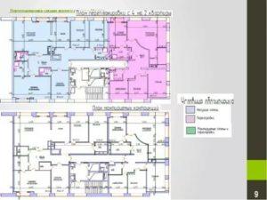 Перепланировка и переустройство жилого помещения реферат