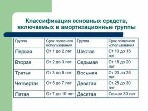 Классификация основных средств с 2020 года таблица