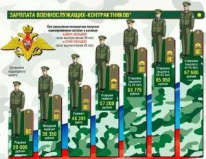 Какой график работы у контрактников в армии