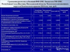 Камчатка районный и северный коэффициент 2020