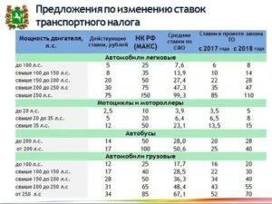Ставка транспортного налога на 2020г по липецкой области
