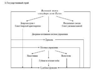 Московское княжество 12 15 века государственный и общественный строй