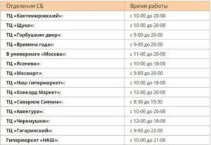 Дежурное отделение сбербанка в москве адреса в праздничные дни