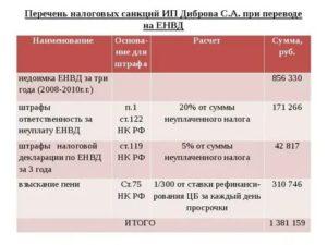 Торговля автомаслами система налогообложения