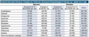 Гражданин россии сколько может жить в азербайджана с регистрацией