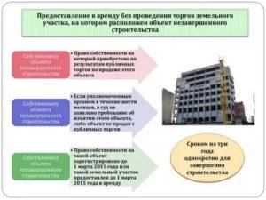Судебная практика по предоставлению земельных участков инвалидам 2015 2020 годы