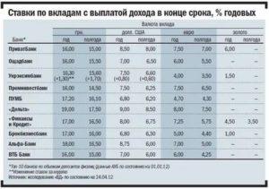 Израиль вклады в банках проценты