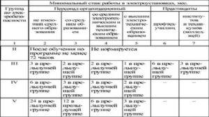 4 группа по электробезопасности административно технический персонал