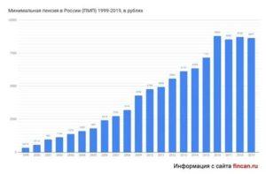 Минимальный размер пенсии в ярославле в 2020 году