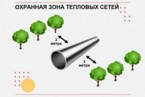 Охранная зона тепловых сетей