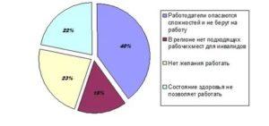 Занятость инвалидов в россии в 2020 году статистика