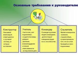 Требования к руководителю строительной организации