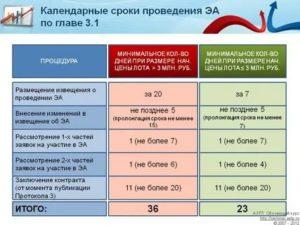 Сроки проведения процедур по 44 фз таблица